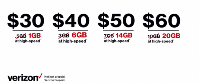 Independent-Verizon-Prepaid-Dealers-Offering-Double-The-Data-For-Life-1080x455